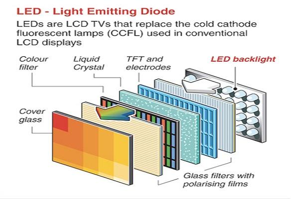 Cấu tạo màn hình LED