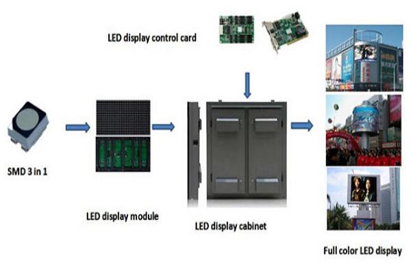 Nguyên lý hoạt động của màn hình LED