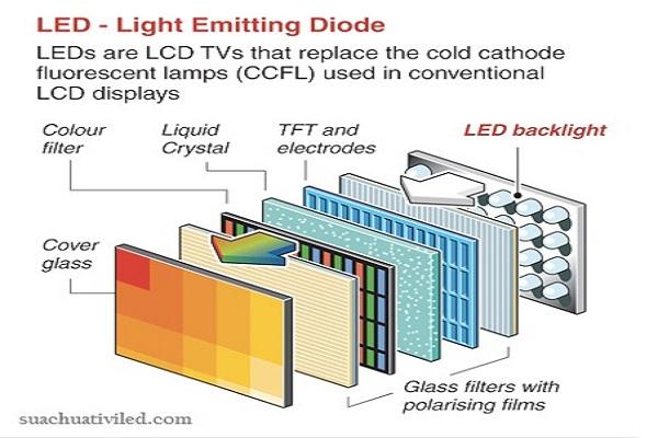 Công nghệ màn hình LED là gì?
