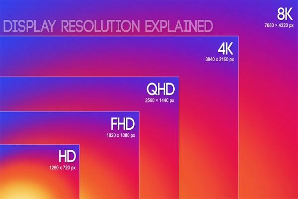 Độ phân giải màn hình phổ biến nhất hiện nay