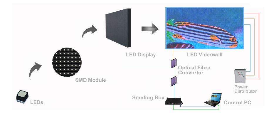 Cấu tạo màn hình led P10 SMD outdoor