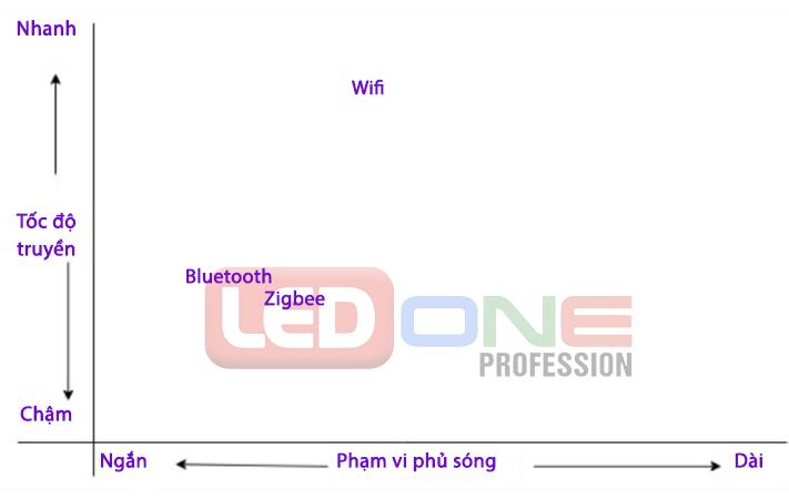 so sánh zigbee và bluetooth